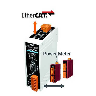 EtherCAT Energiemanagement Lösung