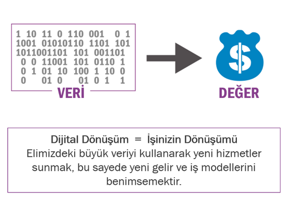 IoT İş Konnektörü ( IoT Business Connector)