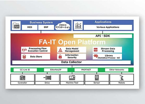 New IT Platform for Factory Automation