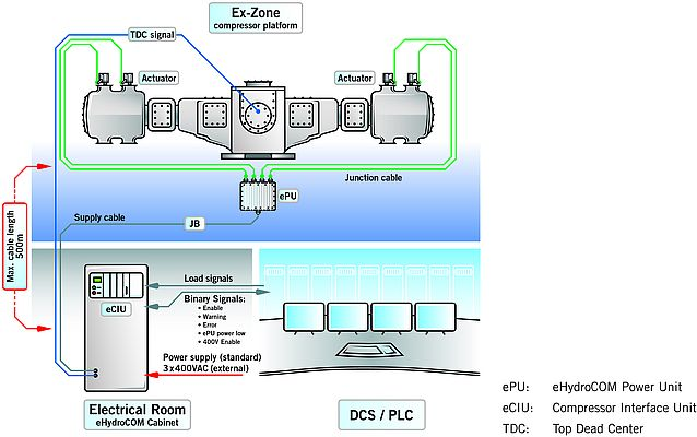 System layout of the eHydroCOM control system