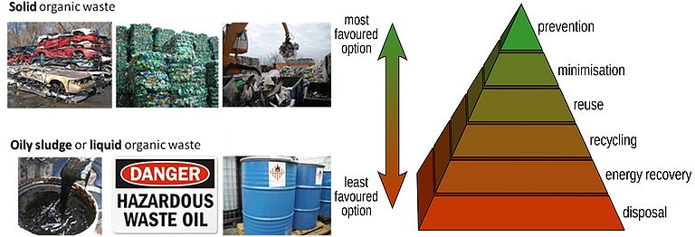 Sustainable waste treatment technologies (part I)