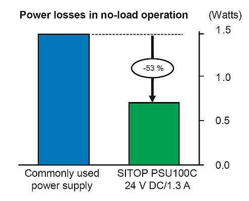 In normal use – a mixture of load and standby operation – the high energy efficiency of SITOP compact enables an energy saving of up to 35% compared to conventional power supplies.