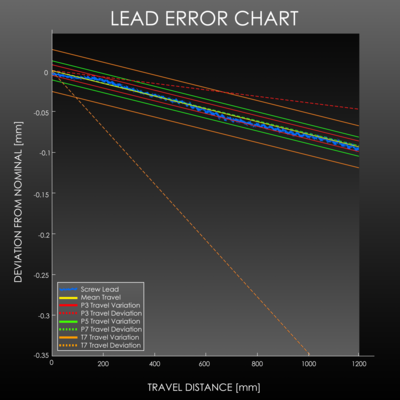 Typical Output from Dynamic Lead Analysis