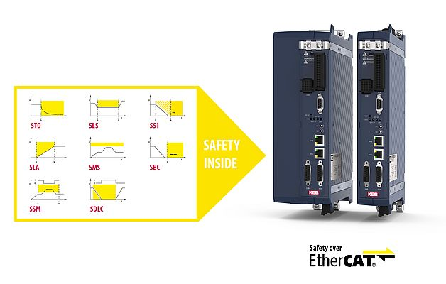 Servo Drive COMBIVERT S6 PRO with encoderless safety functions from KEB Automation