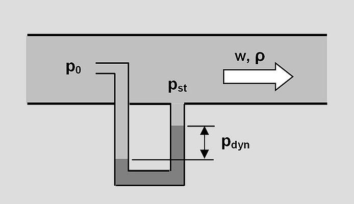 Dynamic pressure measurement with a Prandtl pitot tube.