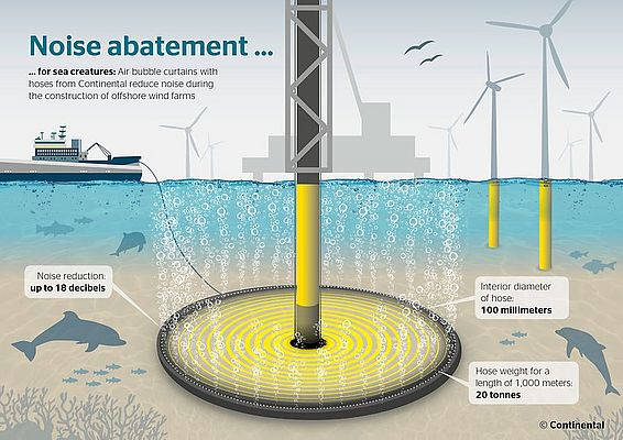 The Sound of Silence in Offshore Wind Power