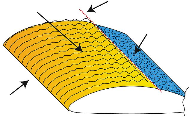 Schematic illustration of the distribution of laminar and turbulent flow patterns in the boundary air flow around an airplane wing
