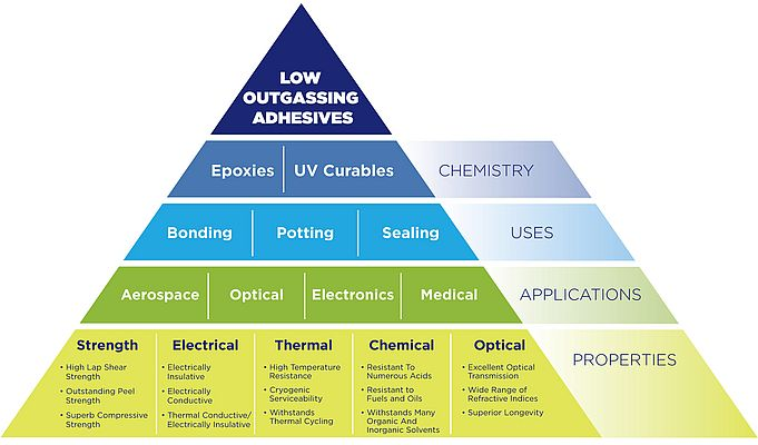 Understanding Low Outgassing Adhesives
