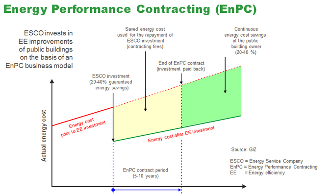 The new Energy-Performance Contracting
