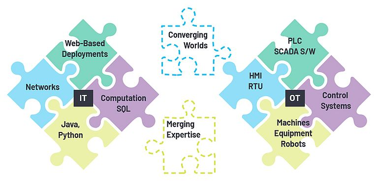 Making Seamless IT/OT Convergence Happen