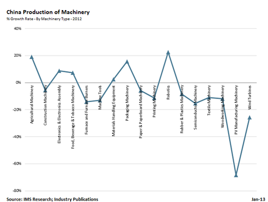 Chinese Machinery Production: 11 Percent Recovery in 2013