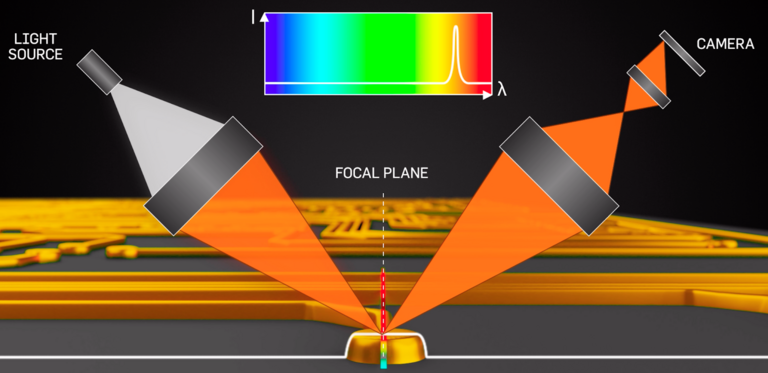 "Off-axis, line confocal design uses a white light source, and reflection of ""orange"" and ""blue"" wavelength from the high and low points of an object (top and bottom respectively) are mapped to specific pixels on a camera"