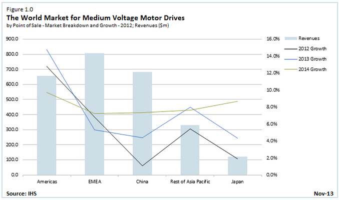 Medium Voltage Drive Growth Forecasts Diverge