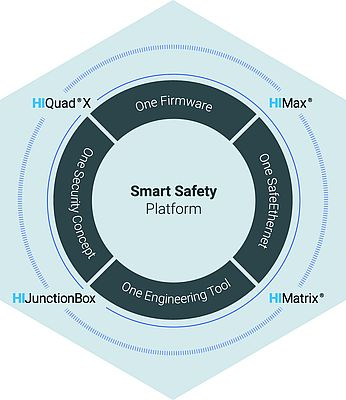Safety and Security in a Smart Platform