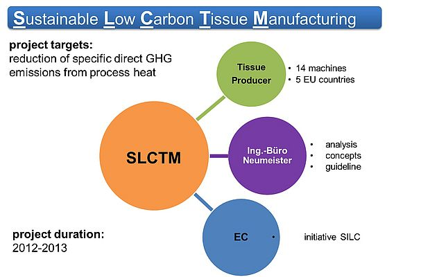 Sustainable Industry Low Carbon