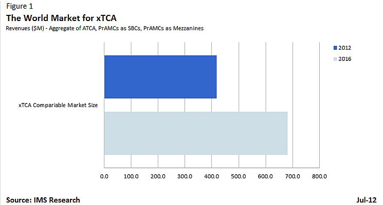 xTCA Standards Drive Growth In Embedded Market