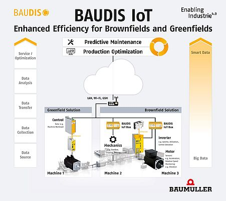 BAUDIS IoT: The system for process optimization and predictive maintenance, creates a significantly high added value due to big data analysis