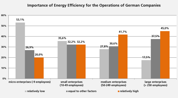 The Industry Energy Efficiency Index