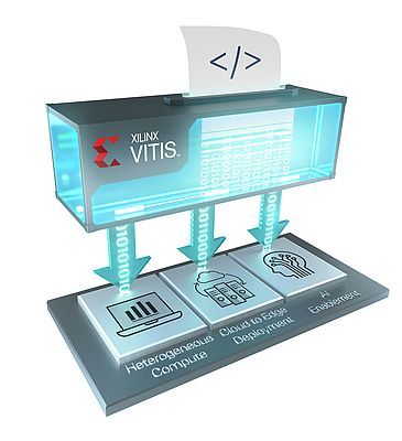 Vitis Unified Software Platform