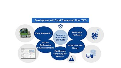 Simplified Incorporation of IP in Device Development