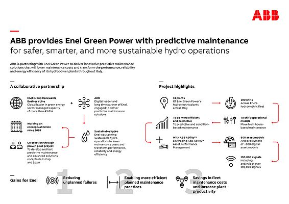 ABB Partners with Enel Green Power to Deliver Predictive Solutions for Green Hydro-Operations