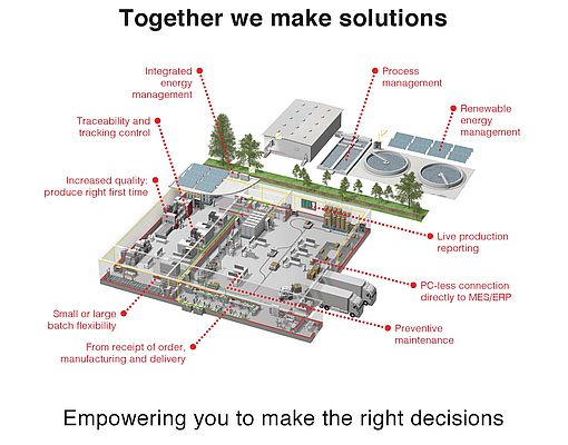Empowering You to Make the Right Decisions
