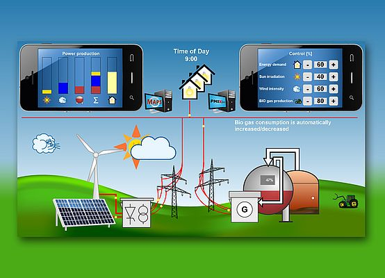 Virtual power plants which combine different sources of renewable energy provide a solution to guarantee a stable energy network, ensuring that relevant sources will be combined automatically based on availability