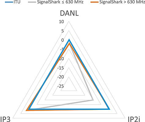 "Graphic representation of the ideal receiver from the ITU recommendation superimposed on the specified data sheet values for the ""High Dynamic Range"" of the SignalShark"