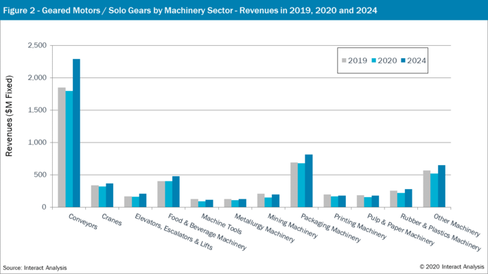 Figure 2: Geared Motors/Solo Gears by Machinery Sector - Revenues in 2019, 2020 & 2024