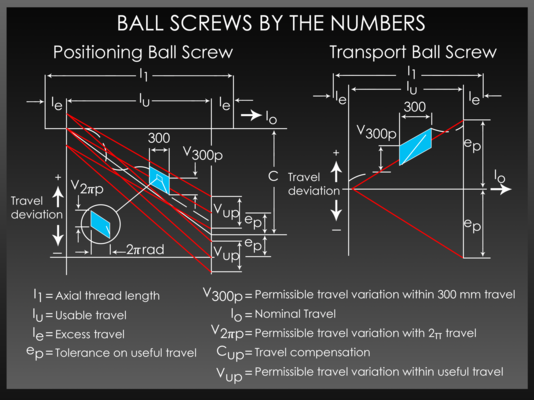 Ball Screw Parameters Explained