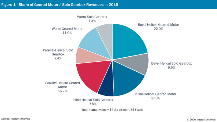Figure 1: Share of Geared Motor/Solo Gearbox Revenues in 2019