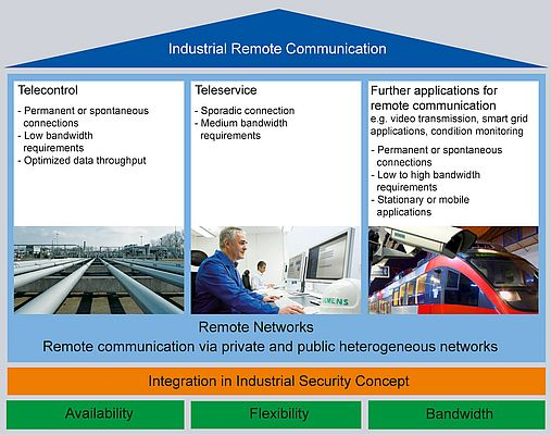 Remote Services in an Industrial Environment