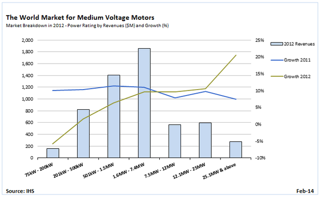 Low Growth Keep Medium Voltage Motor Market in Recovery Mode