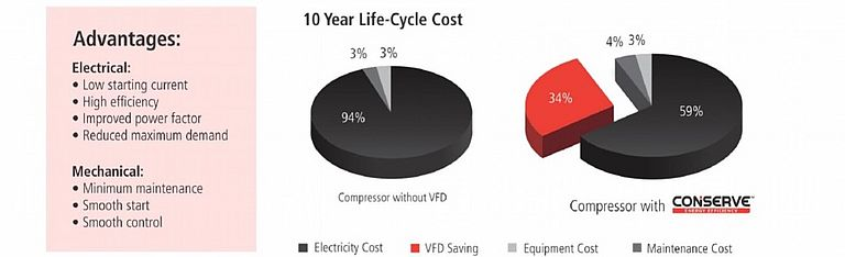 Compressor without VFD versus Compressor with CONSERVE
