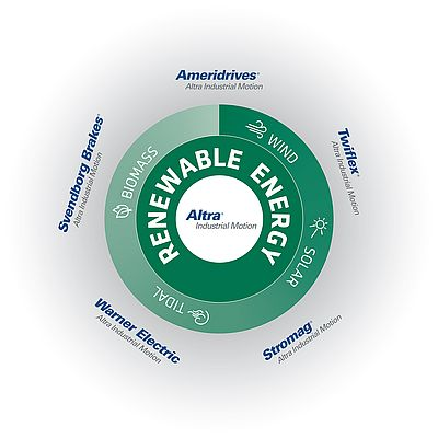 Altra Industrial Motion Brands Drive Renewables Performance