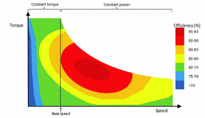 Evaluating and Checking Motor Efficiency