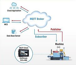 Step into Industry 4.0 with MQTT