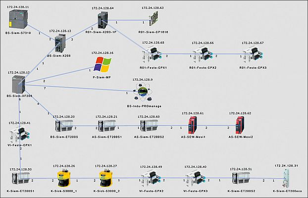 PROscan integrated in the PROmanage network management software facilitates the automatic creation of easy-to-survey network topologies displayed on a web-based surface.