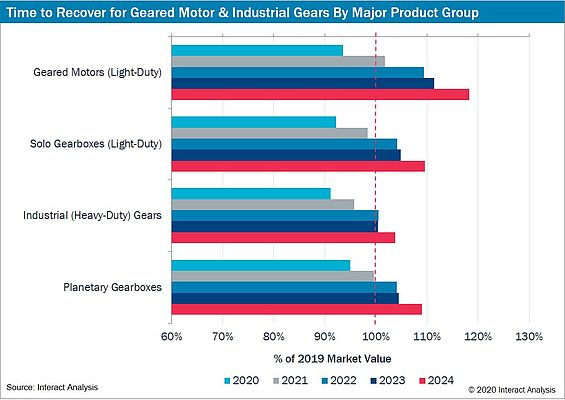 Interact Analysis Reports Covid-Driven Collapse in Geared Motor Market in 2020