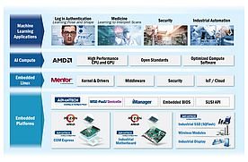 Advantech, Mentor and AMD Announced their Partnership towards AI