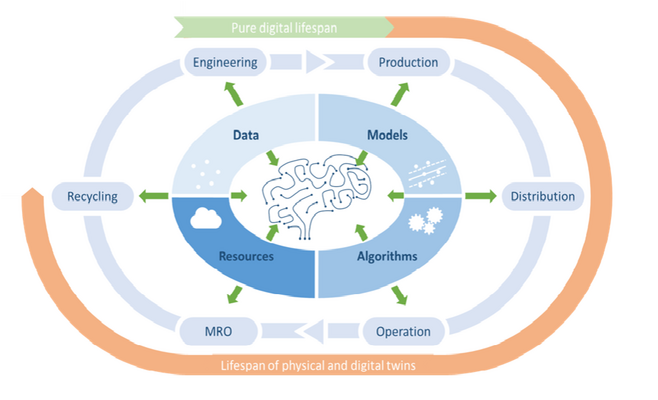 The Digital Brain within the lifecycle of an industrial product.