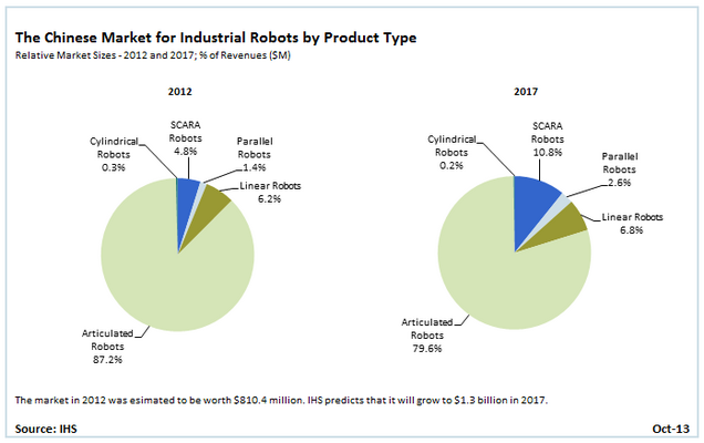 Chinese Market for Industrial Robots to Grow at 10 Percent CAGR to $1.3 Billion in 2017