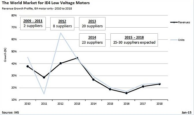 Industrial IE4 Low-Voltage Motors Rapidly Establishing a Presence in the High-Efficiency Motor Market