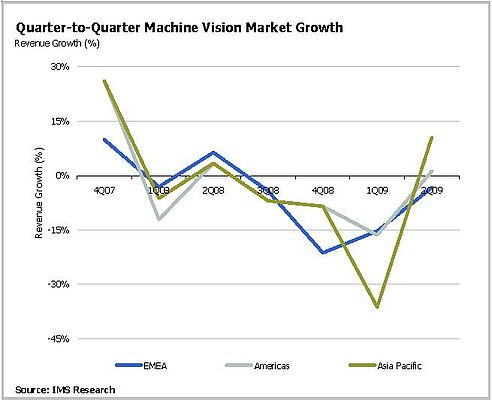 Is The Machine Vision Market Turning The Corner?