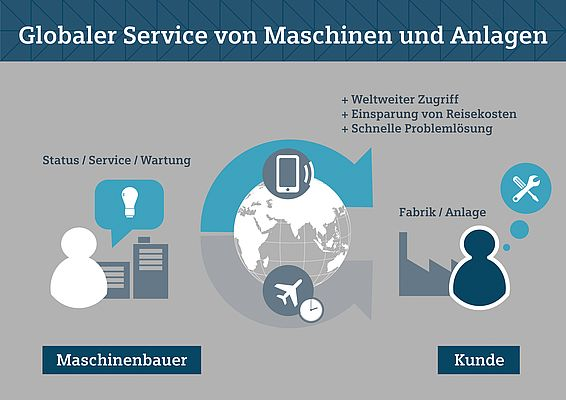 Better global service: Using the apps, the machine builder can clear faults more quickly and ensure the productivity of his machines for the plant operator more easily than before