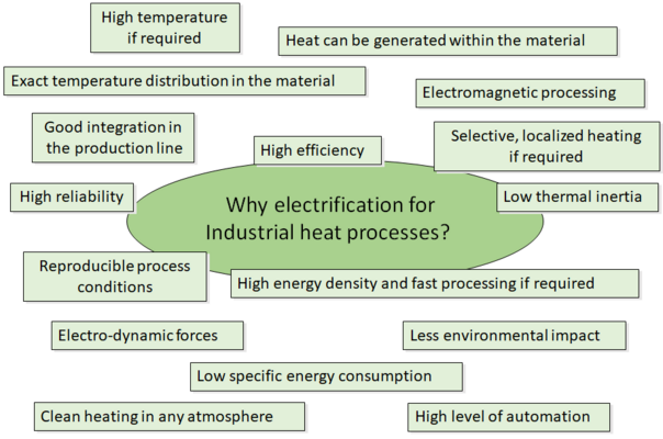 The Industrial Electrification in the European Union