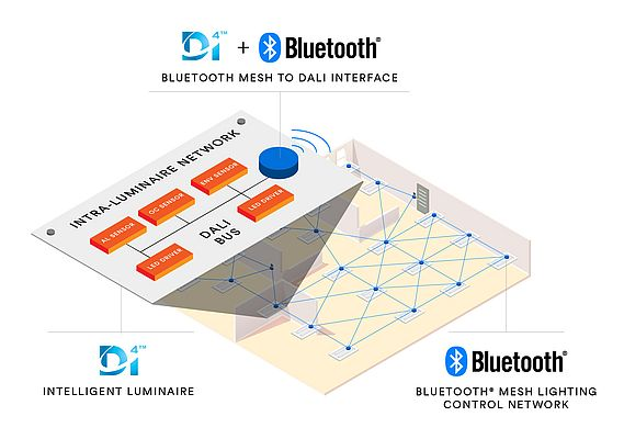 Bluetooth SIG and DiiA to Accelerate the Adoption of IoT-enabled Commercial Lighting