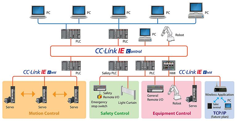 Integration of Motion Control into CC-link IE Field Ethernet Based Open Network