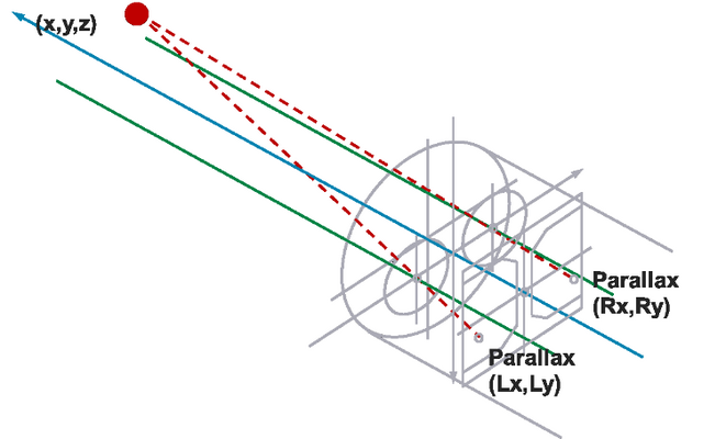 Figure 2: Parallax of a stereo image on a CCD