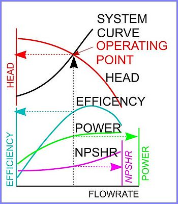 Fig. 1 Pump system interaction curve